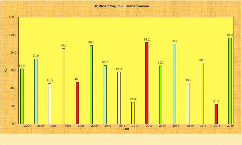 OG Waidhofen Waagvolkaufzeichnungen 2004-2019