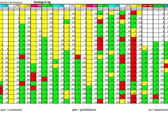 OG Waidhofen Waagvolkaufzeichnungen 2004-2020