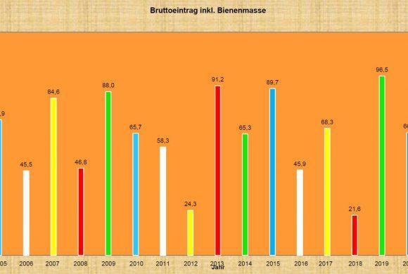 OG Waidhofen Waagvolkaufzeichnungen 2005 – 2021